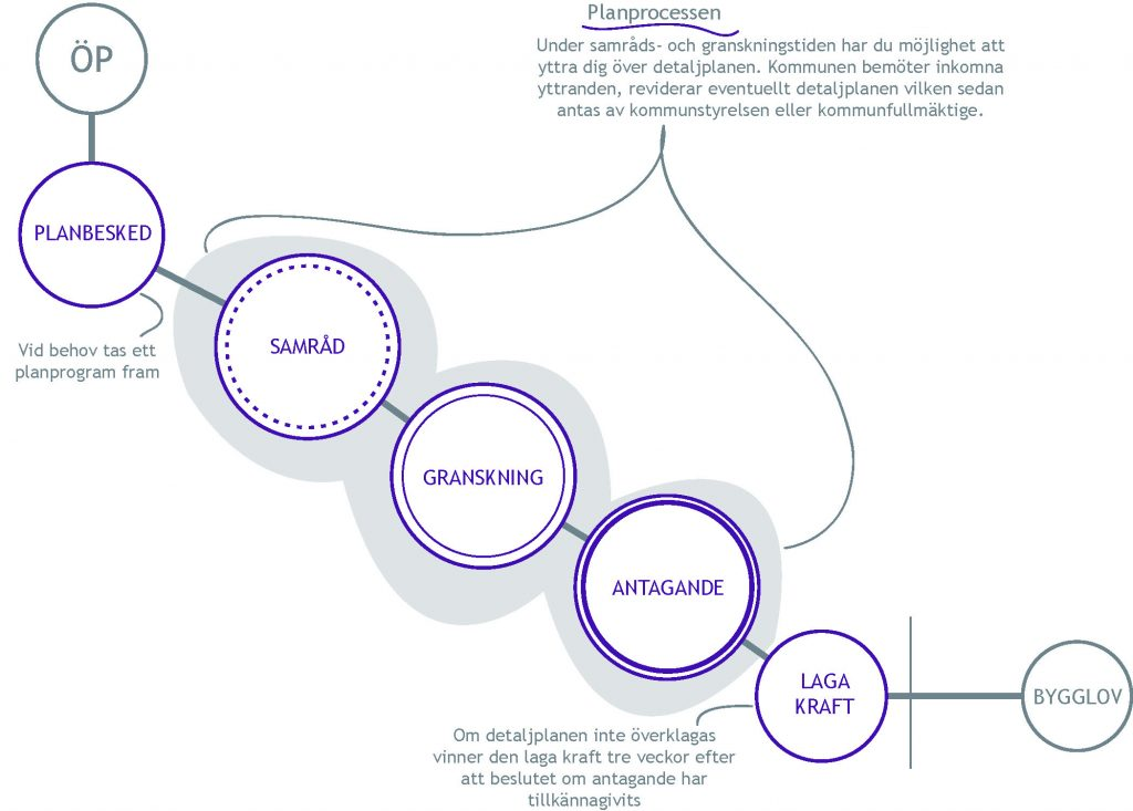 Illsutartion om de olika stegen i en planprocess.
