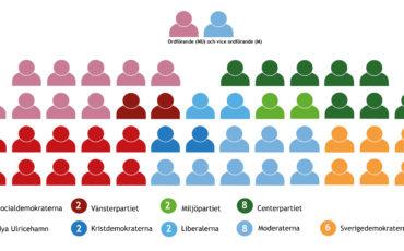 Blid på mandatfördelning i kommunfullmäktige, 2018-2022. Varje parti har en färg