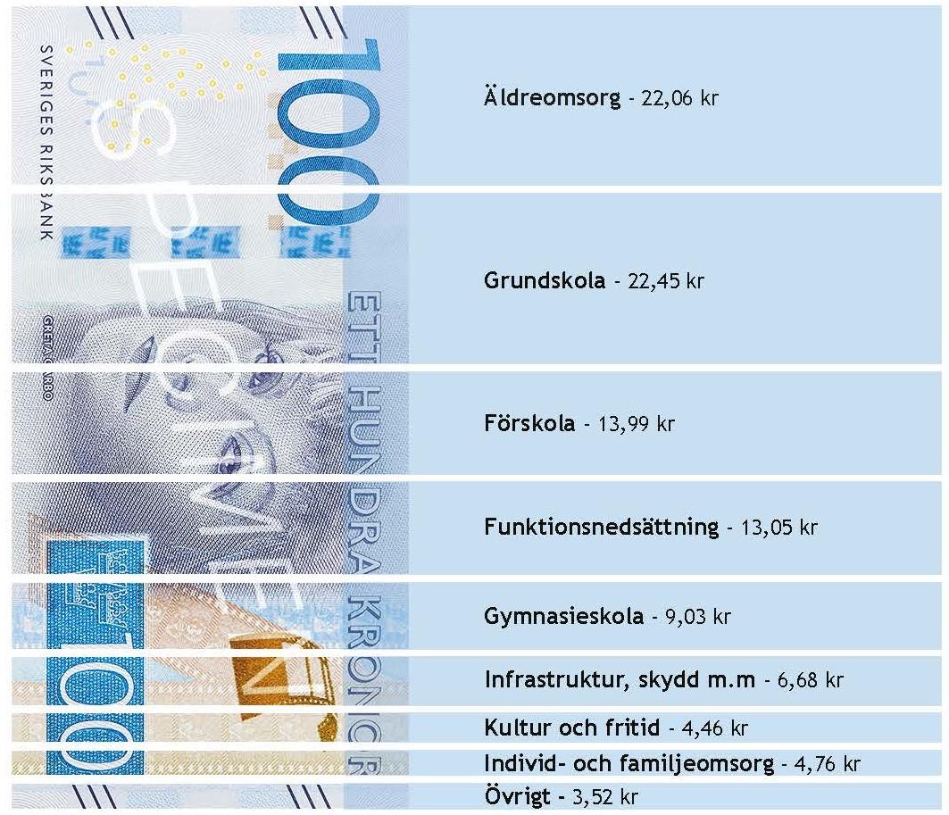 Bild som visar hur 100 kronor fördelas i Ulricehamns kommun