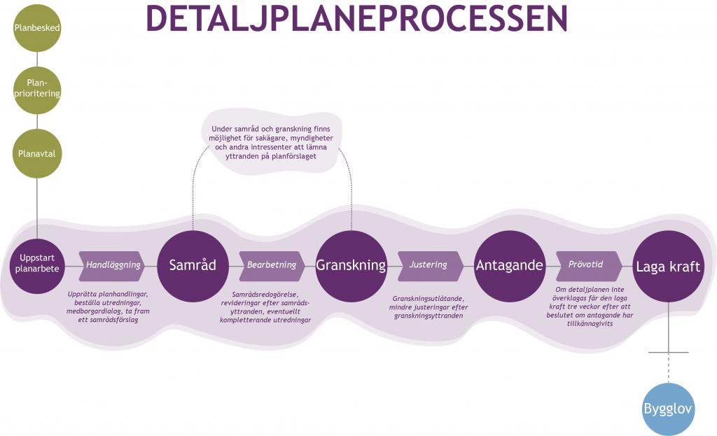 En skissbild som visar alla steg i detaljplaneprocessen